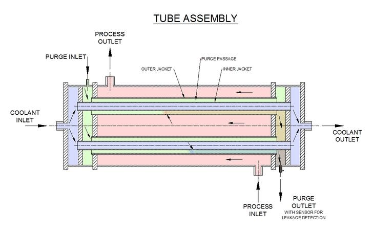 Double walled tube heat exchangers assembly